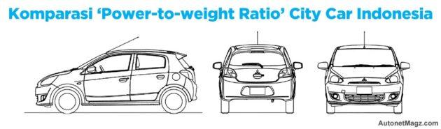 Komparasi Power-to-Weight Ratio City Car Indonesia