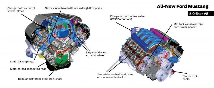 Ford Mustang 2015 V8 Engine