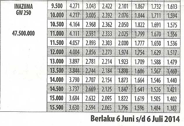 Daftar harga motor Suzuki Inazuma terbaru 2014