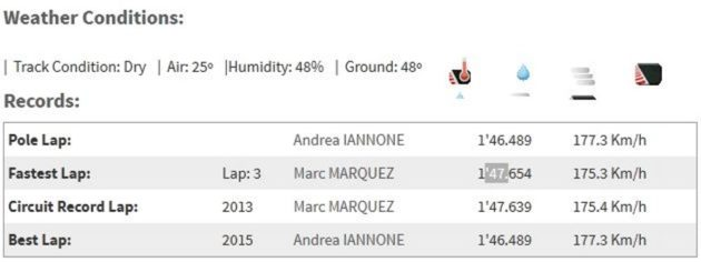 results-motogp-mugello-2015-weather-records