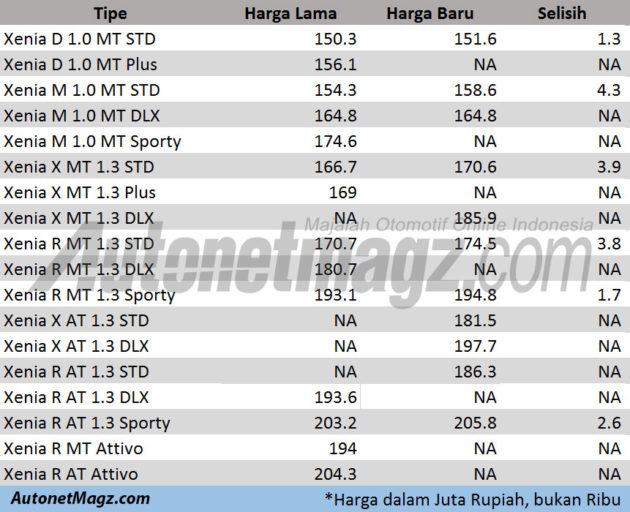 Daftar-Harga-Great-New-Xenia-Facelift-2015