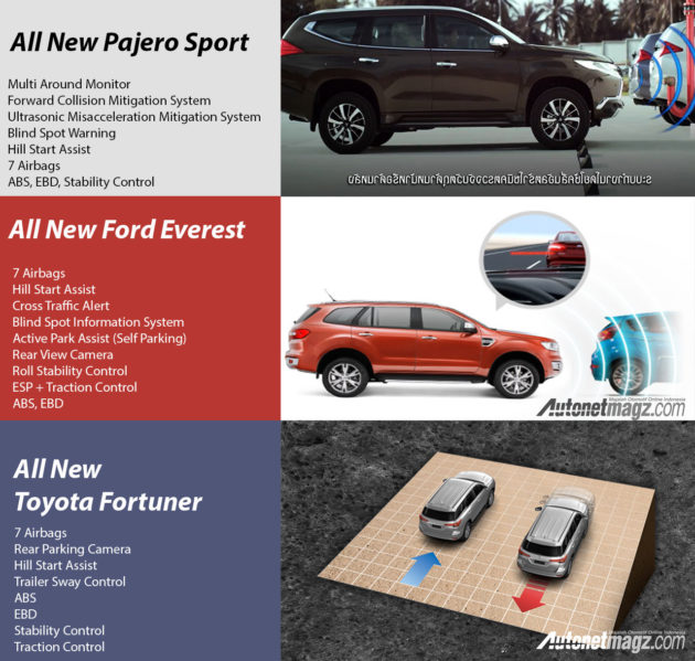 komparasi-fitur-pajero-sport-ford-everest-toyota-fortuner