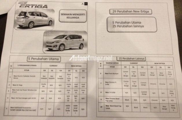 spesifikasi-new-suzuki-ertiga-facelift-29-perubahan