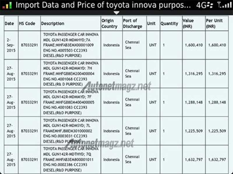 data-ekspor-toyota-kijang-innova