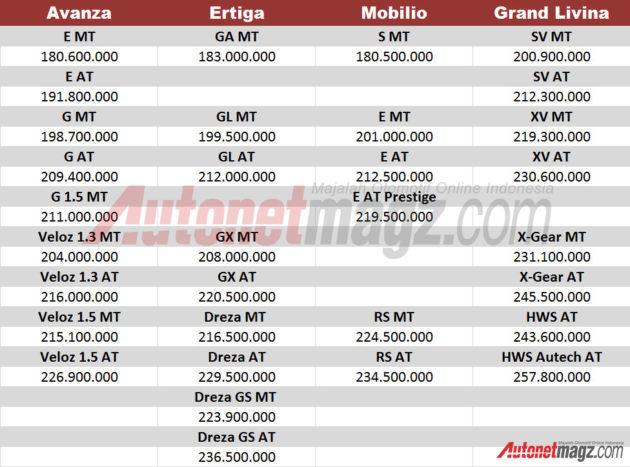Toyota Avanza vs Honda Mobilio - Head 2 Head - YouTube