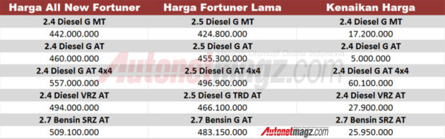 harga-all-new-toyota-fortuner-infografis