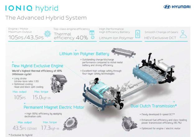mesin hybrid Hyundai IONIQ 2016