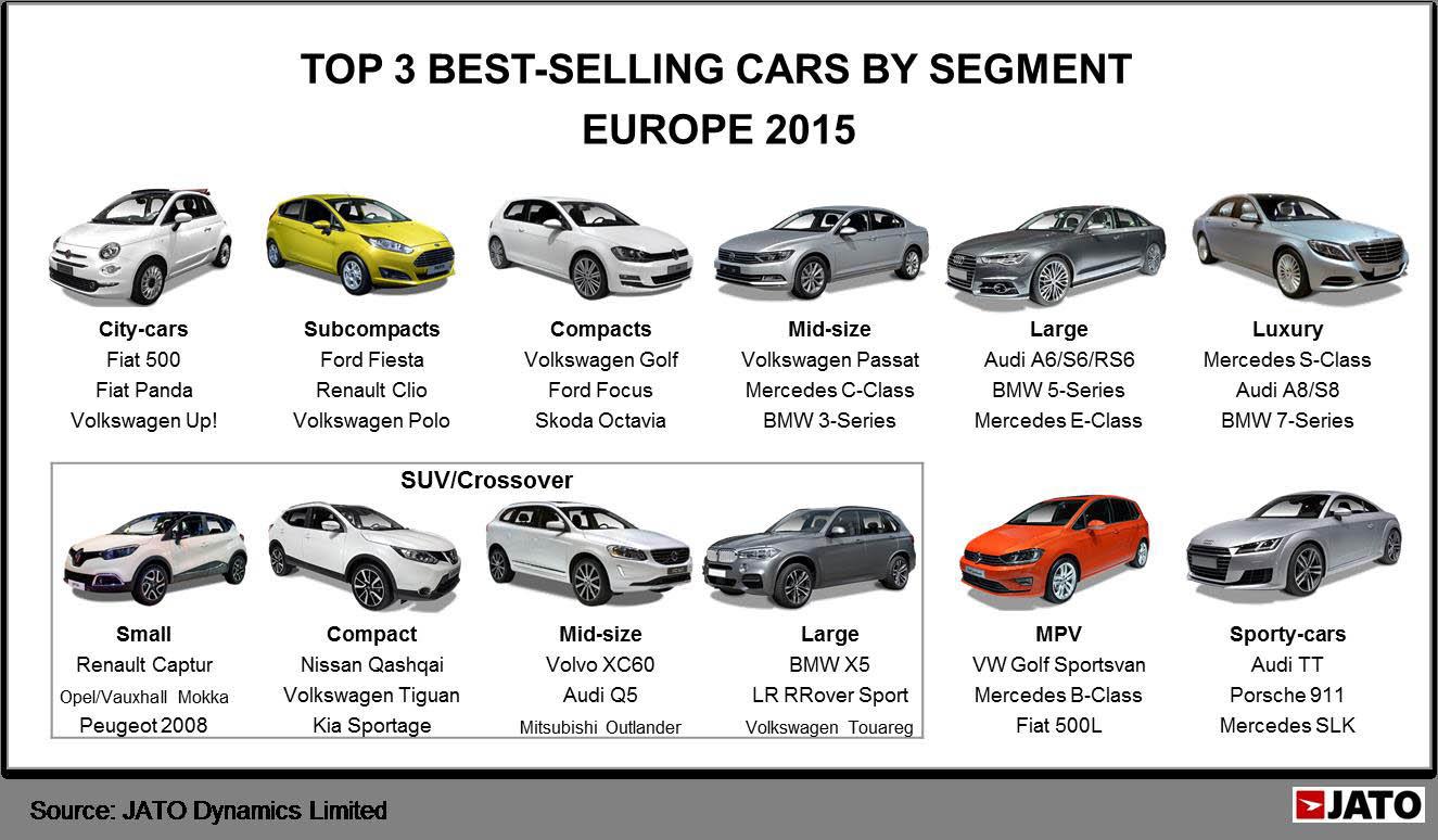 daftar mobil terlaris eropa 2015 JATO