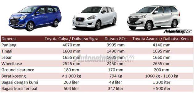 Spesifikasi Toyota Calya Berpotensi Membunuh Datsun