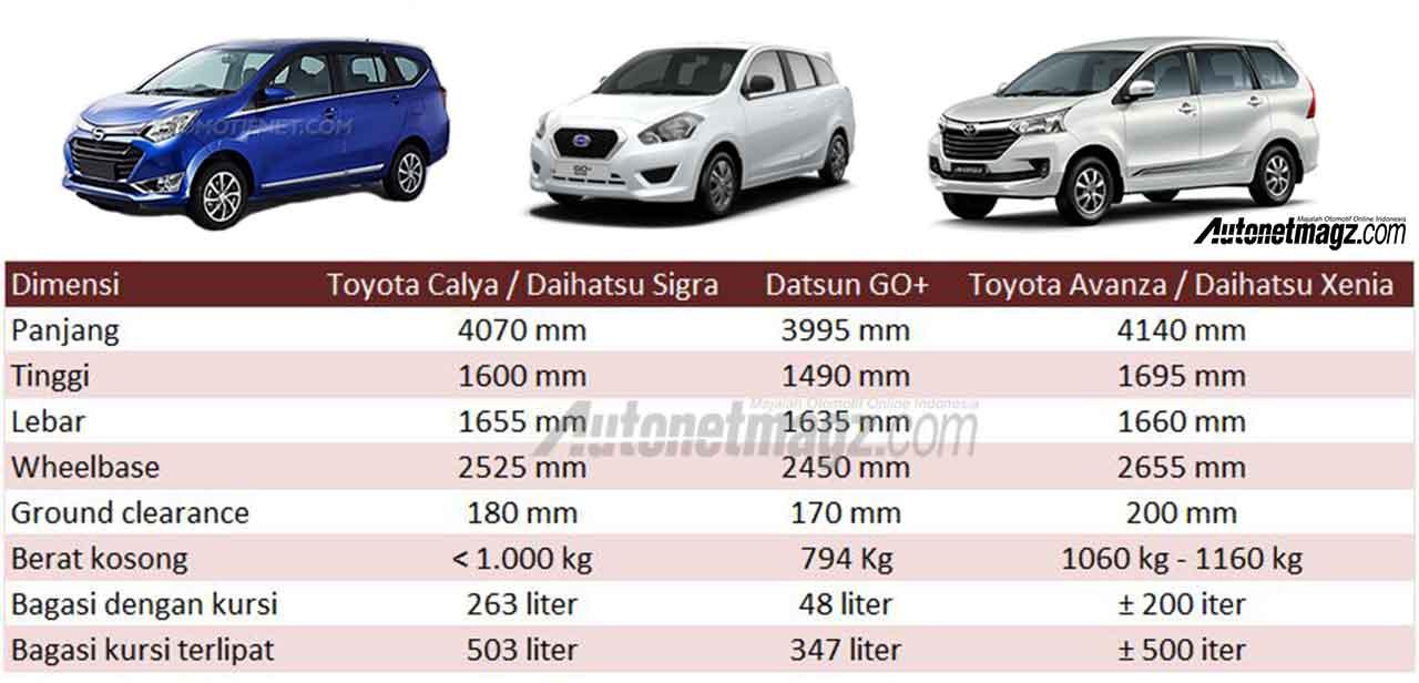 Dimensi-Toyota-Calya-vs-Datsun-GO-vs-Avanza – AutonetMagz ...