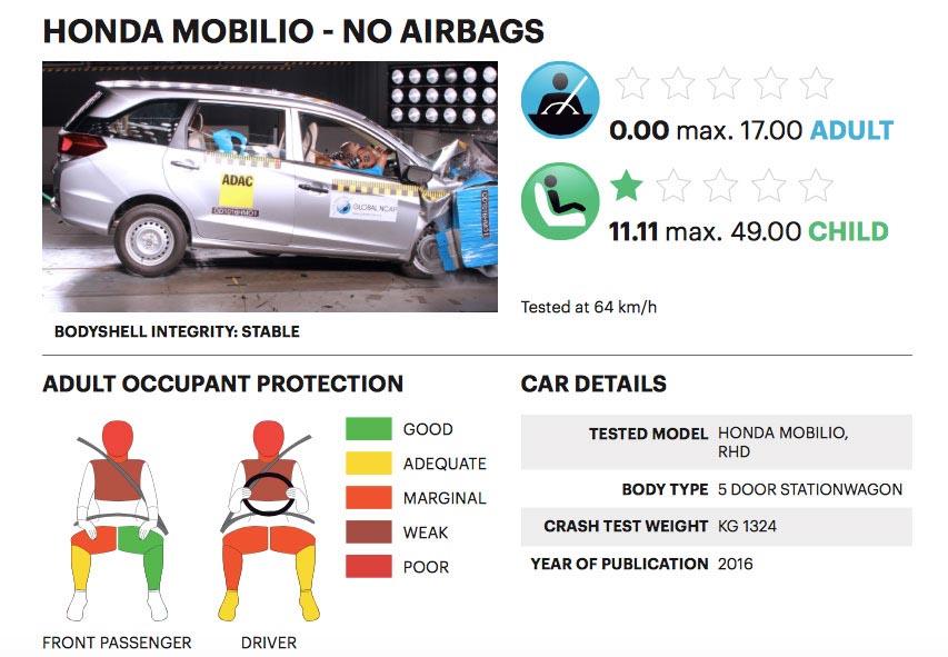 hasil-tes-tabrak-honda-mobilio-global-ncap