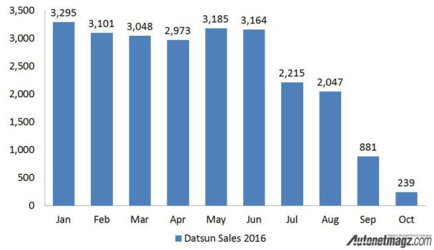 datsun-sales-2016-by-gaikindo