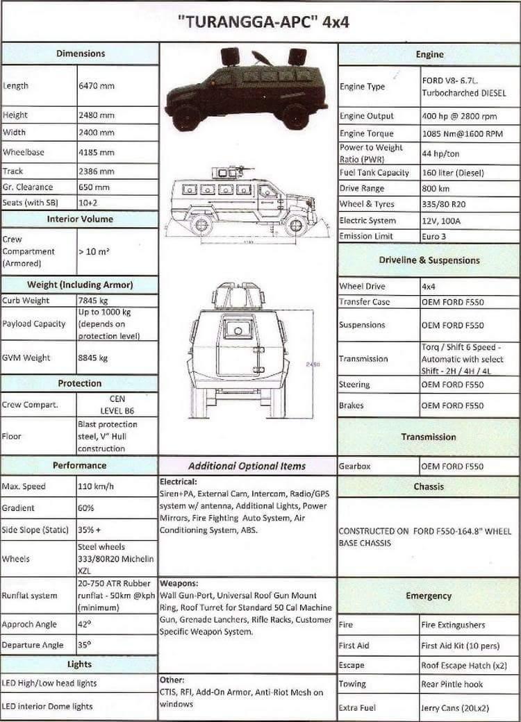 spesifikasi-turangga-apc-4x44