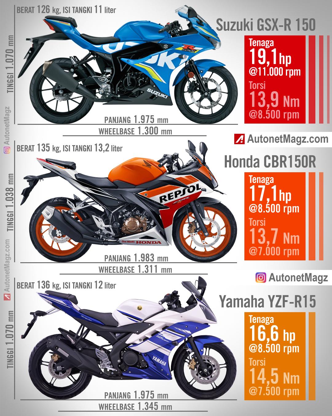 Komparasi Suzuki Gsx R150 Honda Cbr150r Yamaha R15 Compare