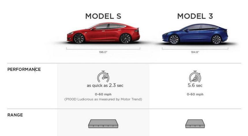 Detail Spesifikasi Tesla Model 3 Terkuak Is It Really Worth To Buy Autonetmagz